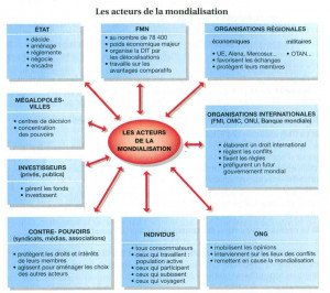 ActeursMondialisation
